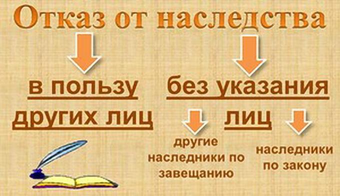 Сколько стоит отказ от наследства у нотариуса? Статья 1158 ГК РФ. Отказ от наследства в пользу других лиц и отказ от части наследства